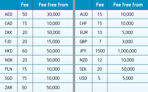 ozforex money transfer fees comparison table